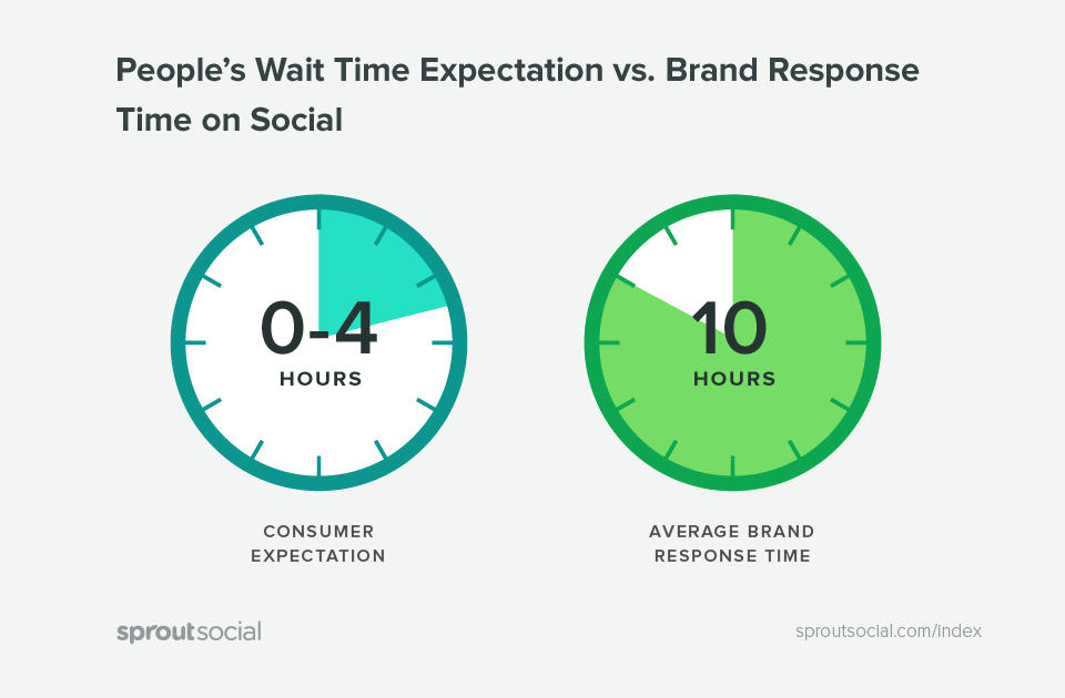peoples wait time expectations vs brand response time