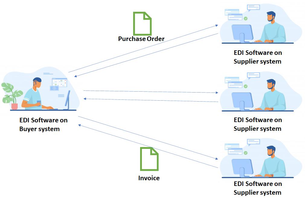 EDI software b2b integration