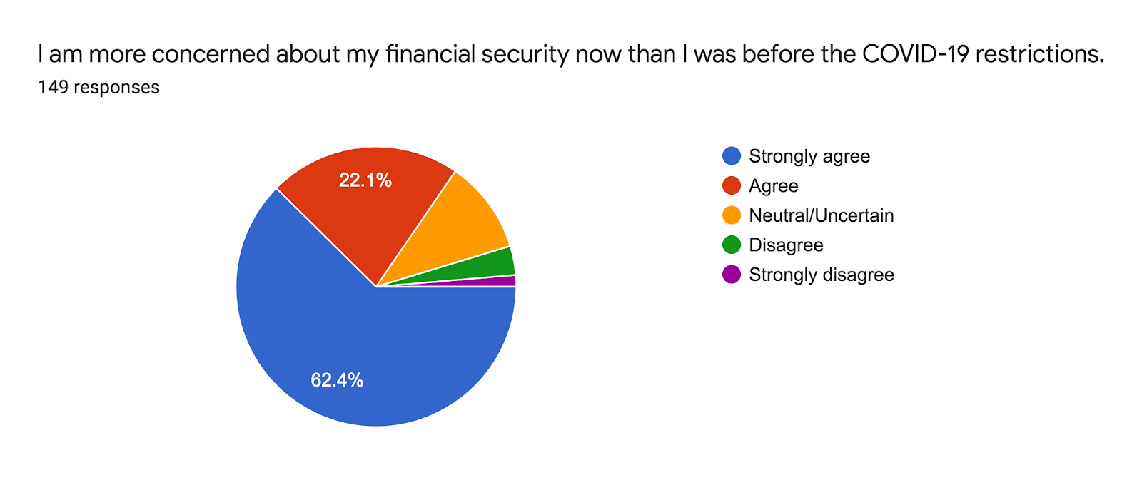 Forms response chart. Question title: I am more concerned about my financial security now than I was before the COVID-19 restrictions.. Number of responses: 149 responses.