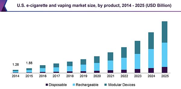 C:\Users\lenovo\AppData\Local\Microsoft\Windows\INetCache\Content.Word\us-e-cigarette-vaping-market.png
