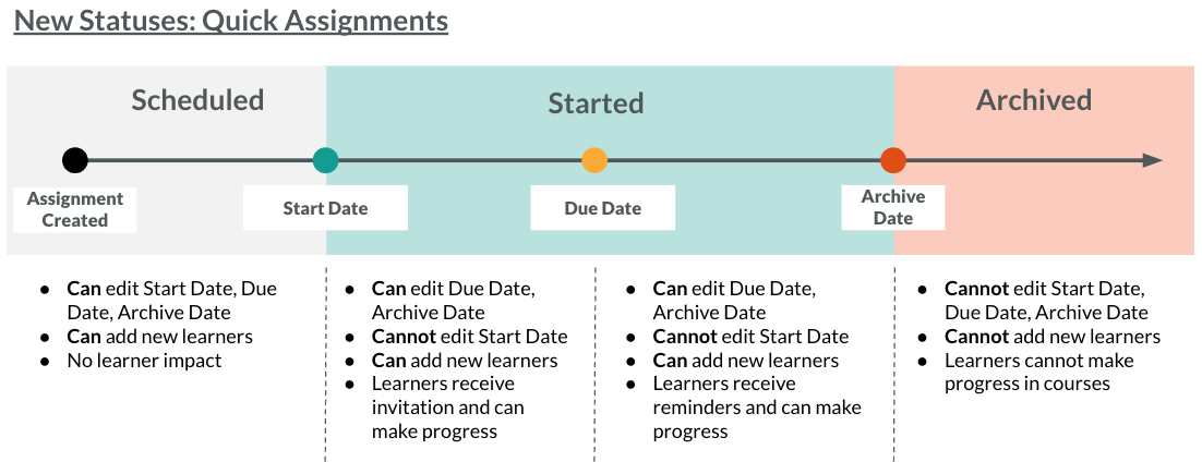 This is a timeline of the new statuses for Quick Assignments: Scheduled, Started, Archived. Scheduled occurs between the assignment creation date and the Start Date. Started occurs between the Start Date and the Archive Date and now includes the Due Date within that. Archived occurs after the Archive Date.