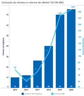 Gráfico apresenta Evolução do número e volume de ofertas ICVM 400 (público em geral) de FIIs entre 2015 e 2020.