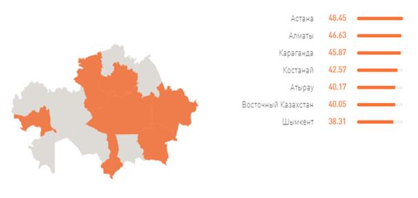 уровень английского по регионам Казахстана