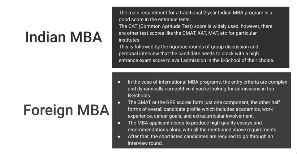 Entrance Requirement for MBA