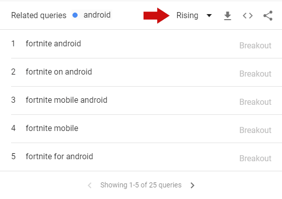 Khả năng thu thập Insight của Google Trend