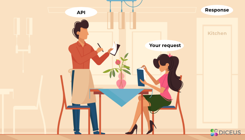 Open API How It Works