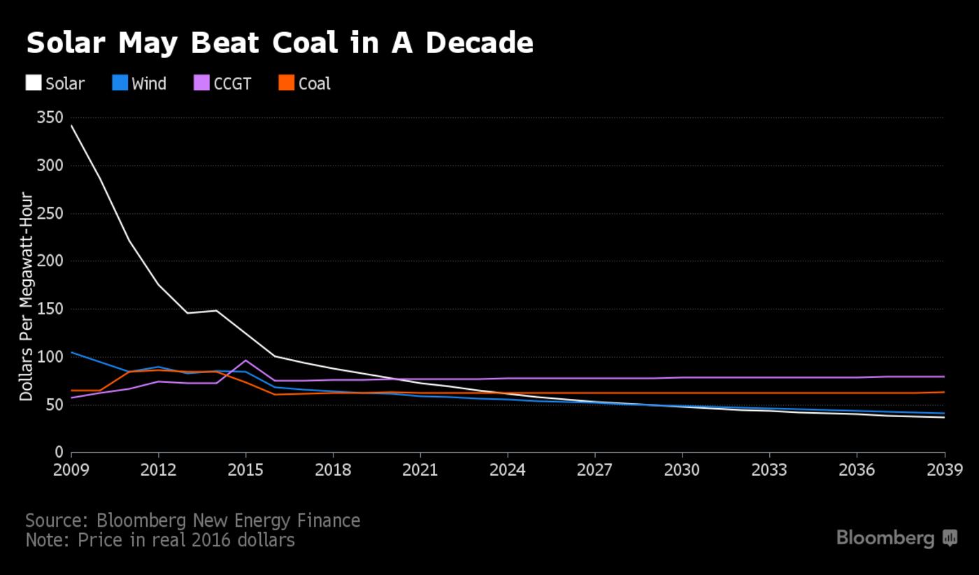 solar coal.png