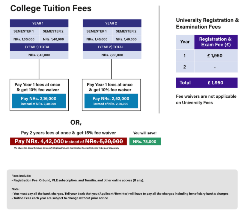 MBM fees structure in British College