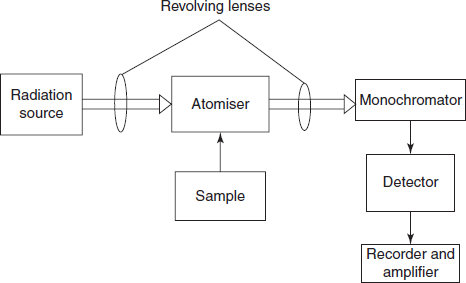 Atomic absorption spectroscopy schematic diagram for the atomic absorption spectrometer sciox Choice Image