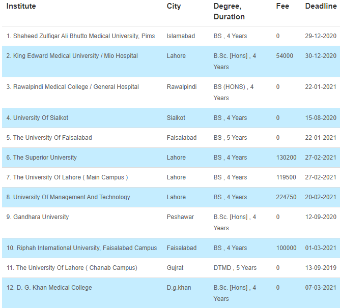 34 Medical Fields After FSC That Can Be Chosen By The Students 27 - Daily Medicos