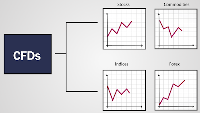 CFD's includes stocks, commodities, indices and forex