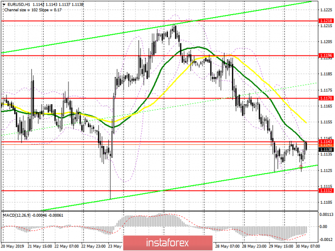 EUR/USD: plan for the US session on May 30. Buyers of the euro must return to the level of 1.1143