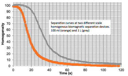 Advanced magnetic separation rack curves