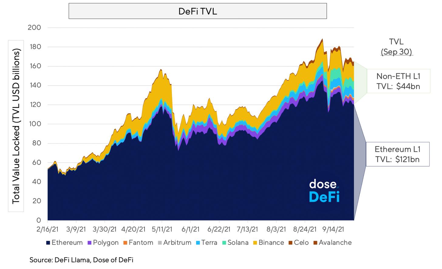 Comparaison de la TVL d'Ethereum avec celle des autres chaines