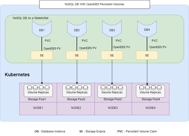 NoSQL database with OpenEBS
