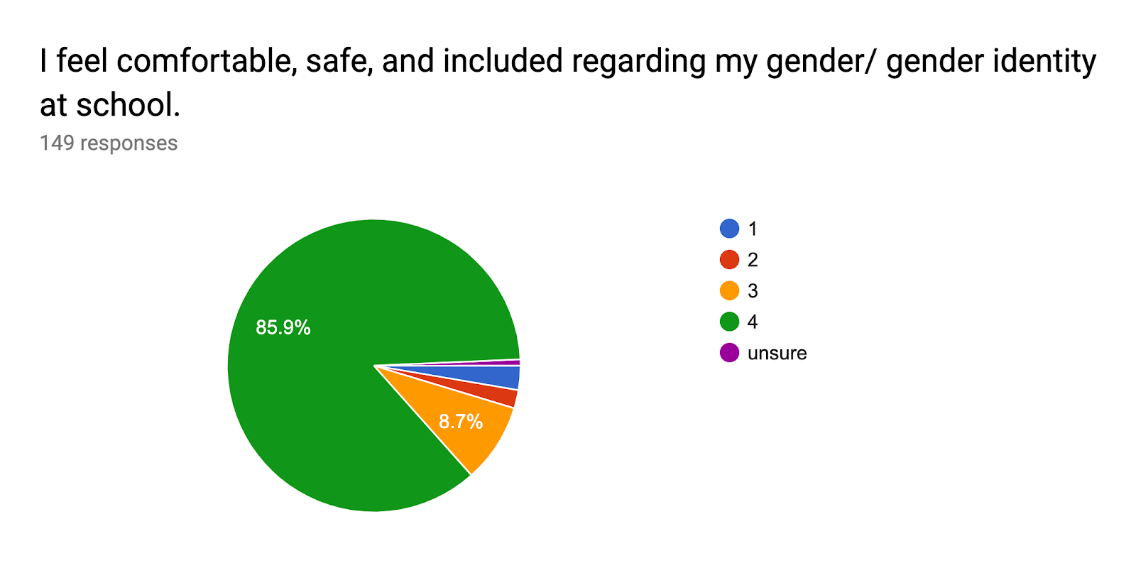 Forms response chart. Question title: I feel comfortable, safe, and included regarding my gender/ gender identity at school.. Number of responses: 149 responses.