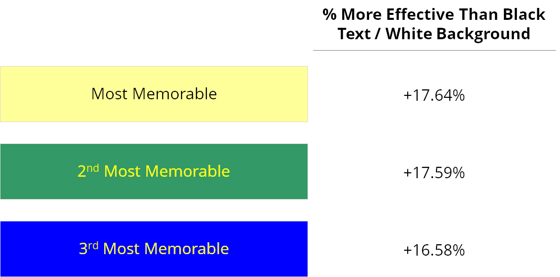 Effectiveness of different color shades in powerpoint