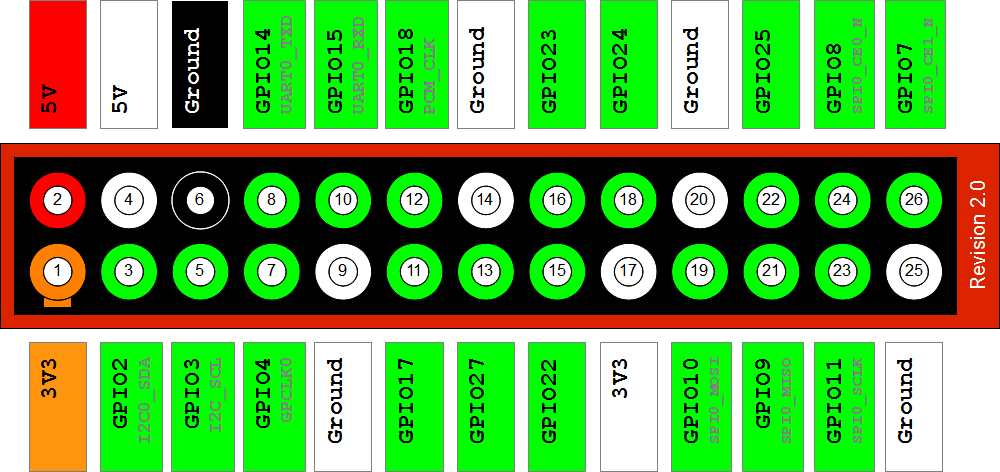 http://www.raspberrypi-spy.co.uk/wp-content/uploads/2012/09/Raspberry-Pi-GPIO-Layout-Revision-2.png