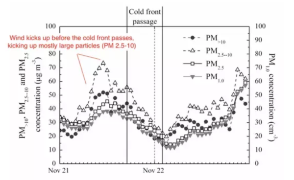 Cold Front Effect on Air Pollution