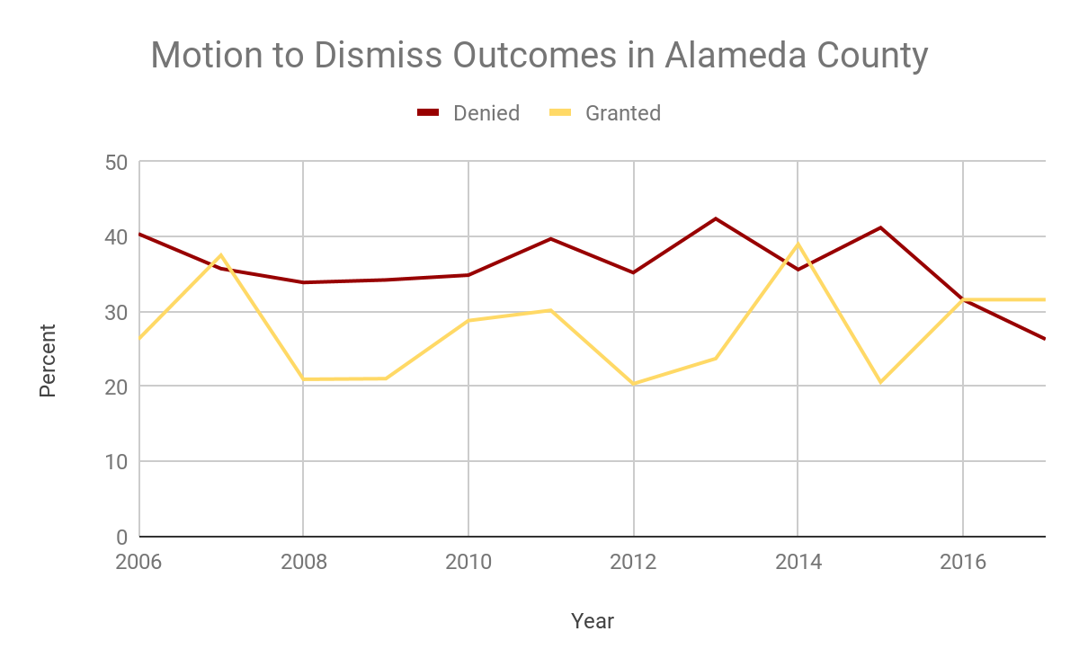 Graph of Motion to Dismiss Outcomes in Alameda County