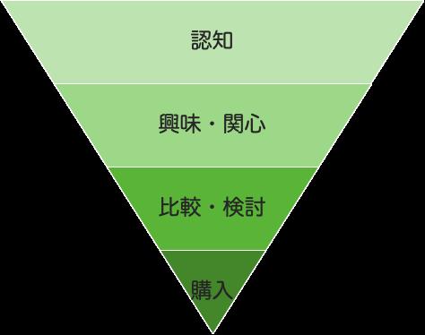 購買プロセスモデル