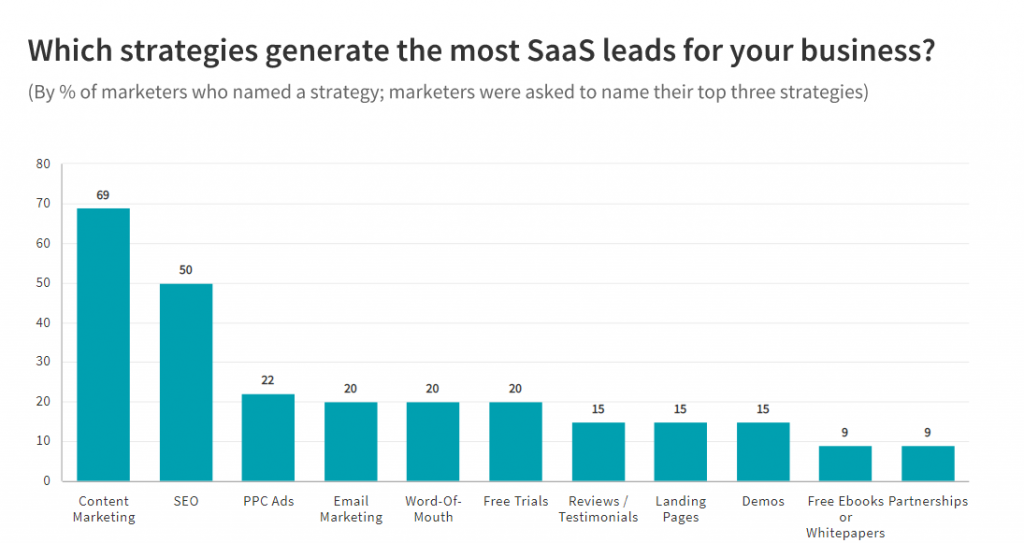 on-page seo for saas content marketing
