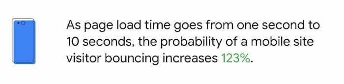 Thống kê Think With Google cho biết tỷ lệ thoát tăng 123% so với tốc độ trang tăng từ 1 đến 10 giây