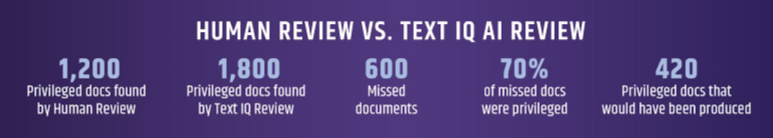 Text IQ beats human reviewers in document review
