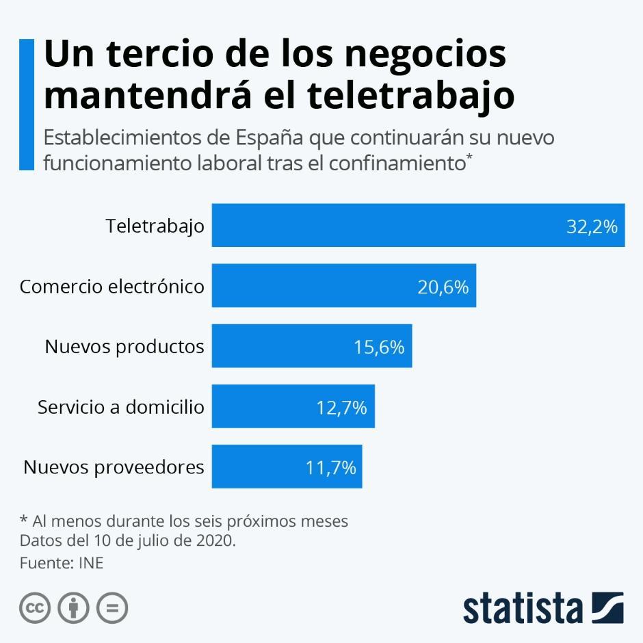 Gráfico: El 32% de los negocios que ha adoptado el teletrabajo piensa  mantenerlo | Statista