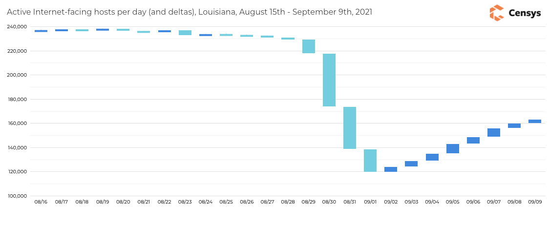 Active IPs in Louisiana from mid-August through September 9th, 2021