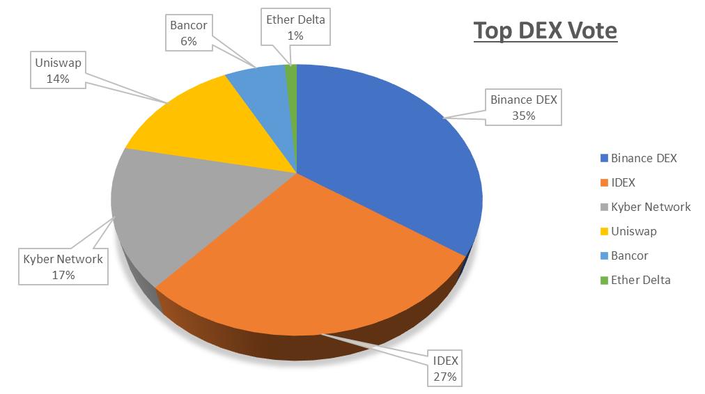 Top DEX Vote Results