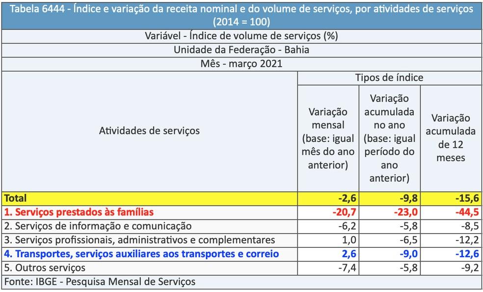 Pesquisa do IBGE divulgou dados de março do setor de serviços na Bahia — Foto: Divulgação/IBGE
