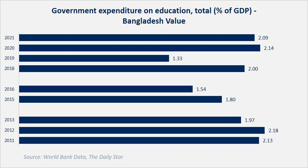 Government Expenditure on Education, % of Total GDP