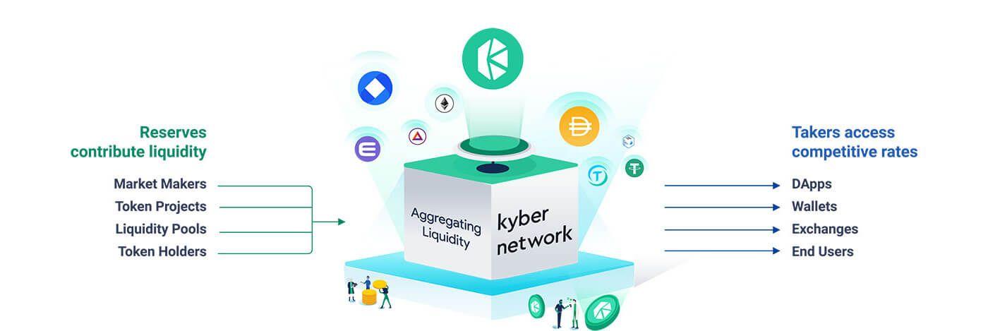 Kyber Network (KNC) - Opis Projektu