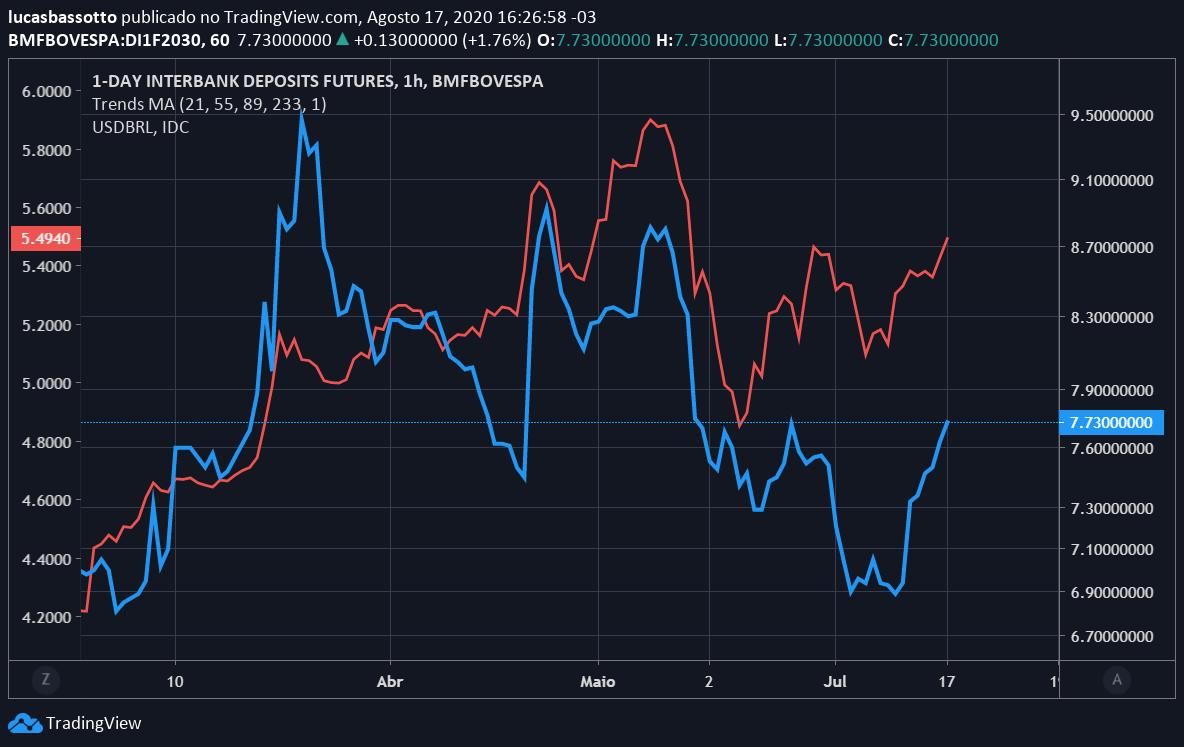dólar vs taxa de juros