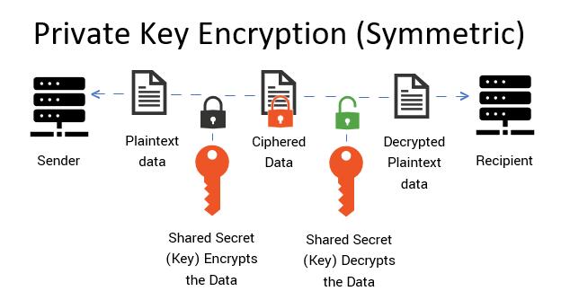 Private key encryption explained