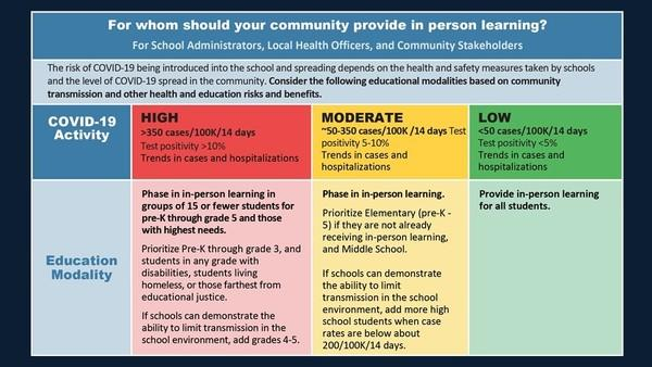 Safe schools matrix