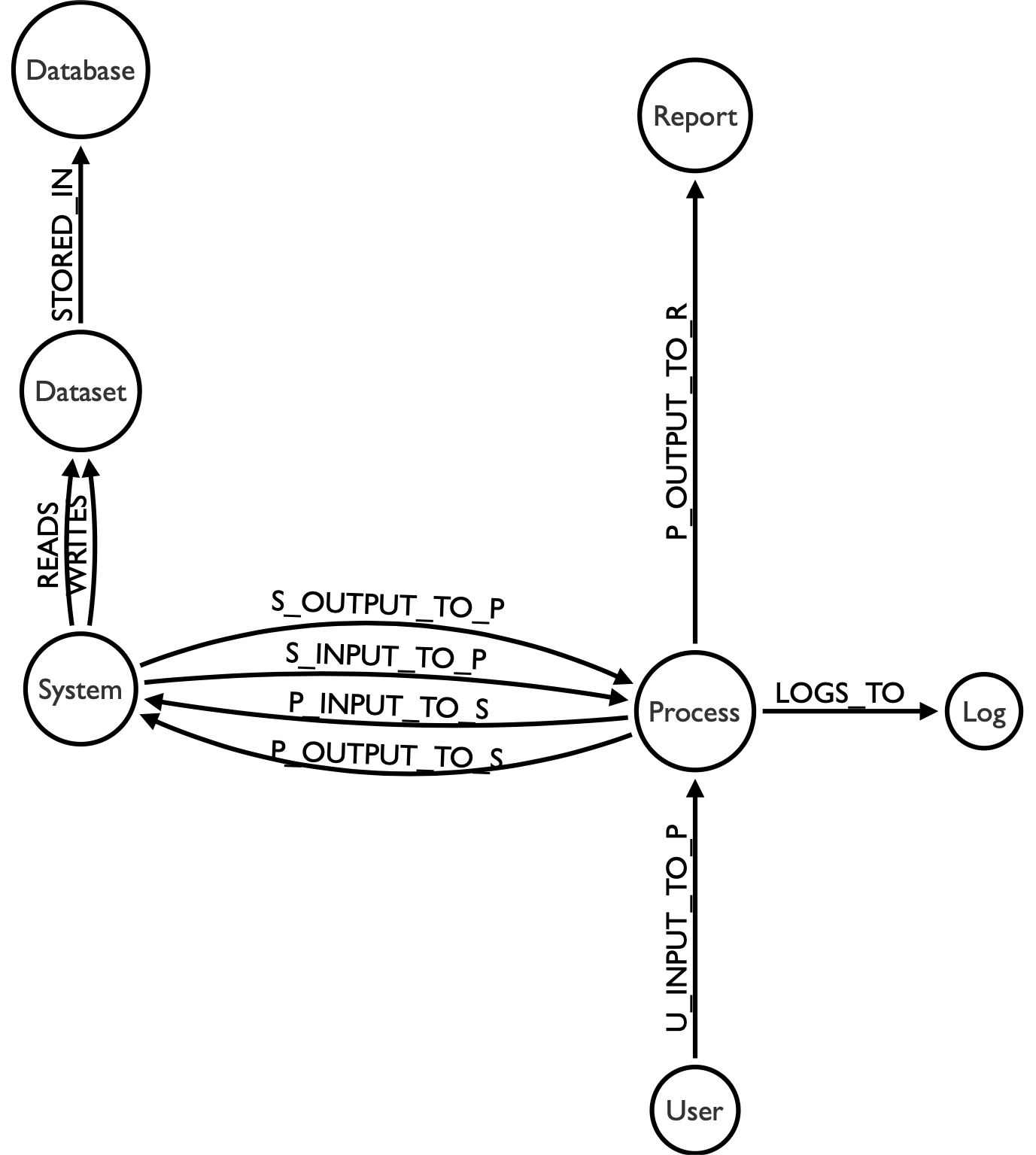 Bruggen Blog: Data Lineage in Neo4j - an elaborate experiment