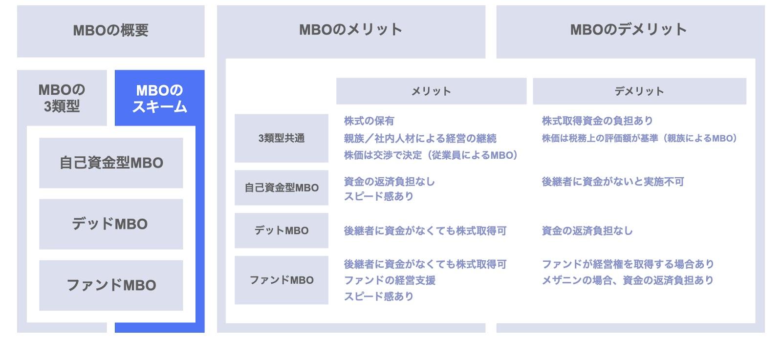 MBOのスキーム