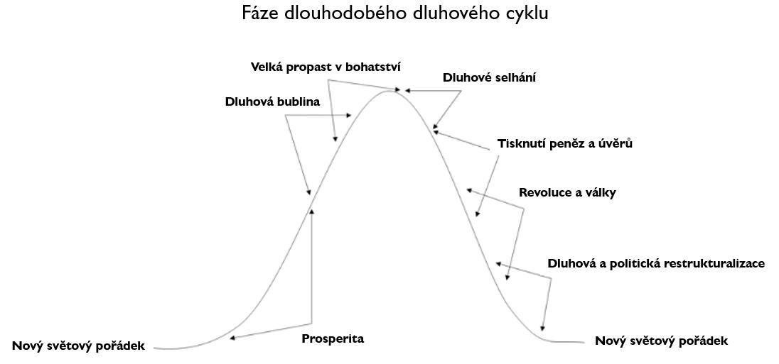 fáze dluhového cyklu