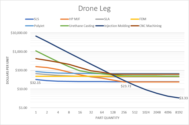 per-unit price of the Drone Leg