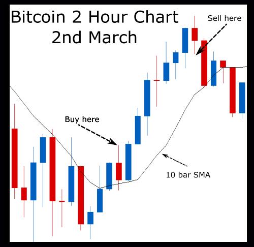 bitcoin holding vs trading