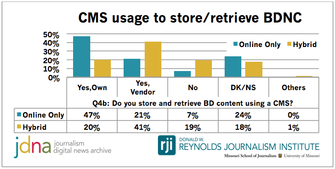 CMS usage to store:retrieve BDNC.png