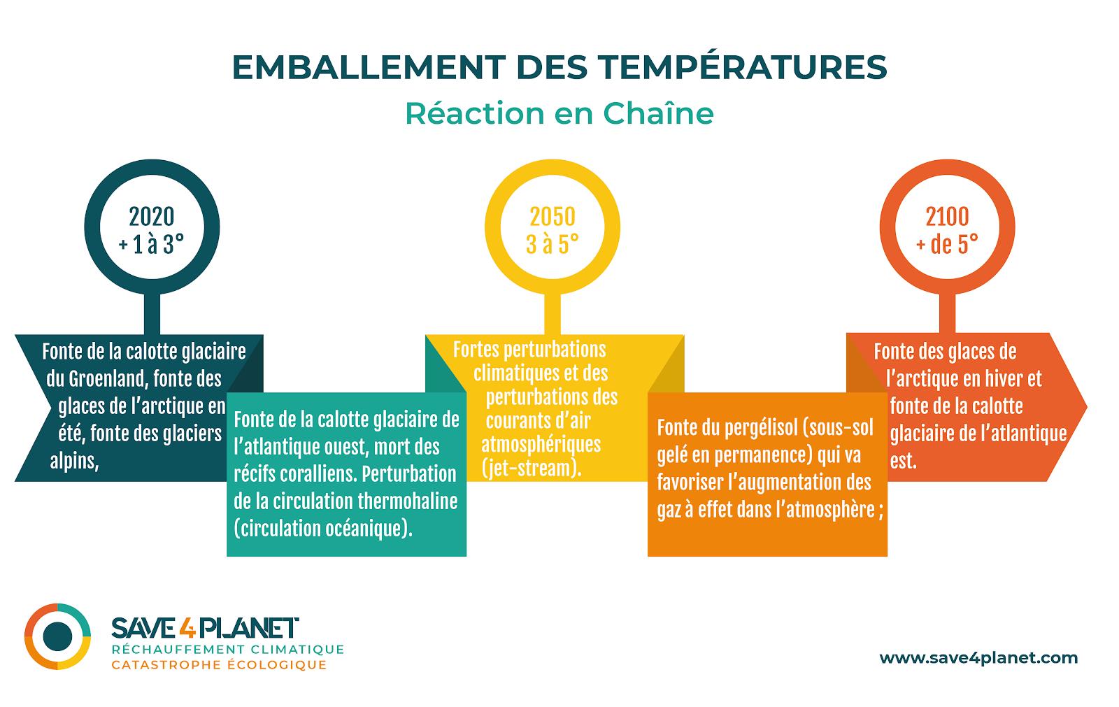 Boucle de rétroaction positive - infographie Julie Blanc