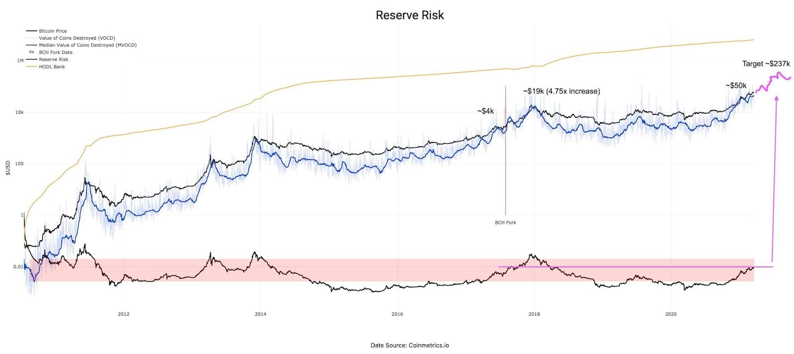 Reserve Risk Bitcoin