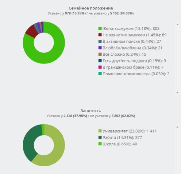 Вкладка Анализ > Пользователи > Демография.