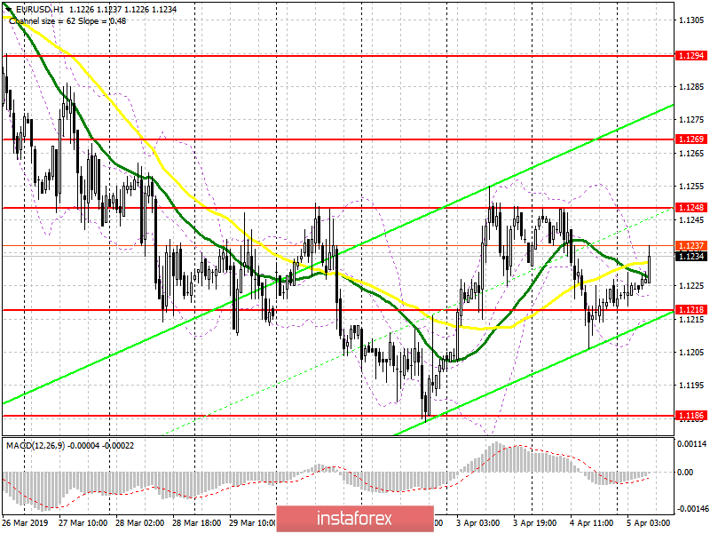 EUR/USD: plan for the European session on April 5. Trade remains in the side channel with a slight prospect of growth above