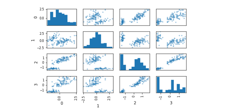 image showing scatter matrix of scaled data