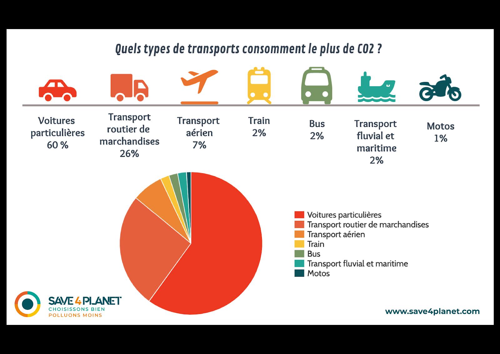 CO2 Transport