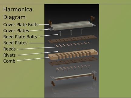 Detailed Harmonica diagram by grabcad.com